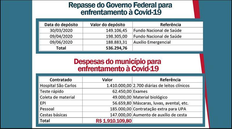 Nota informativa Covid-19 – Prefeitura de Lagoa da Prata